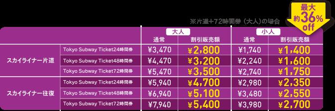 スカイライナー&東京サブウェイチケット