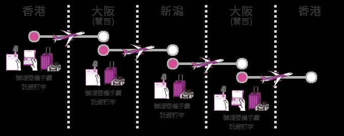 (例)香港 ⇒ 大阪(關西)⇒ 釧路 ⇒ 大阪(關西)⇒ 香港